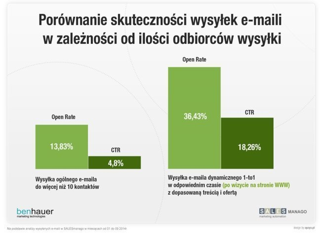 email marketing wykres
